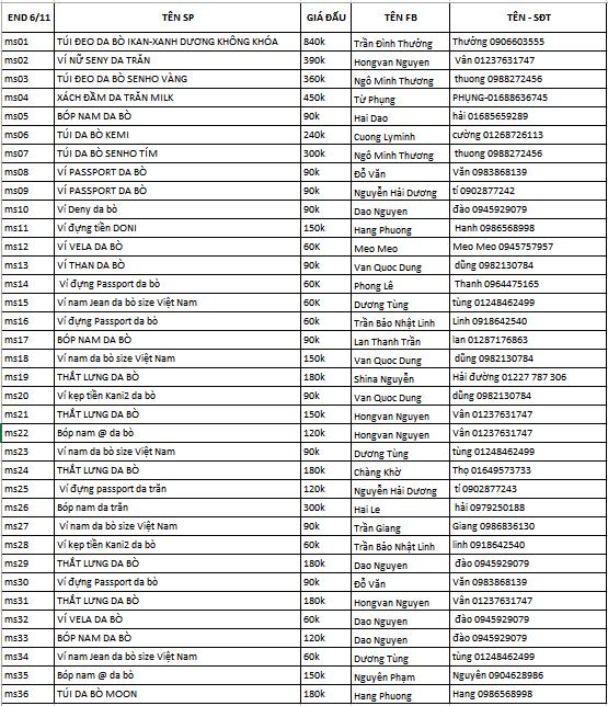 Kết quả 6-11-17